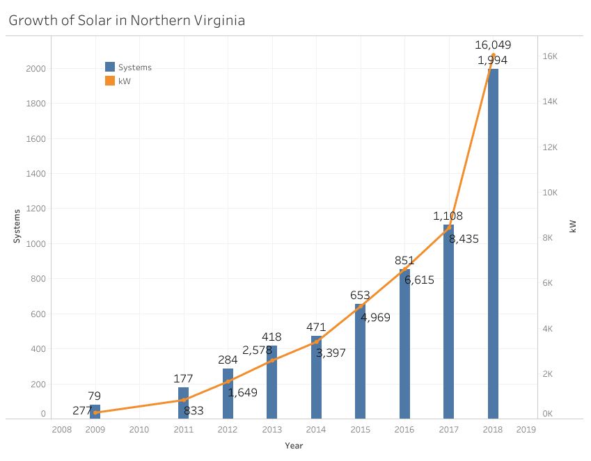 Solar in the Region Graph