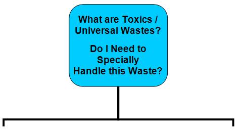 flowchart - what are toxics uw, do i need to.JPG